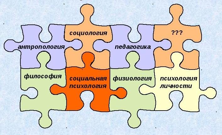 ОГСЭ.05 Социальная психология